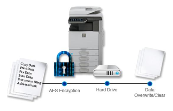 sharp data security